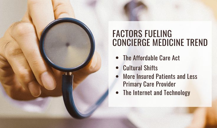 factors fueling concierge medicine trend